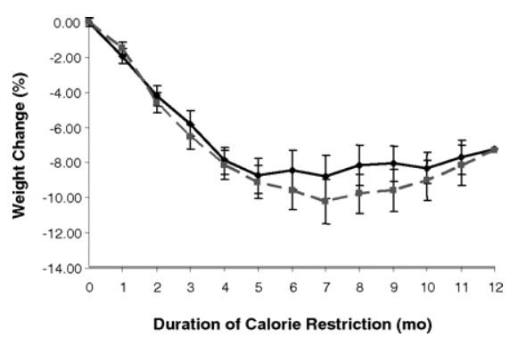 Stephan Guyenet Phd On Twitter One Year Rct With All Food Provided For The First 6 Months Glycemic Index Load Had No Significant Impact On Hunger Resting Metabolic Rate Weight Loss Or Fat Loss
