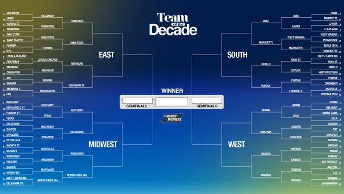 The #MMToD Sweet 16 is set!  Voting picks back up tomorrow. 👉 https://t.co/WAUIa6B