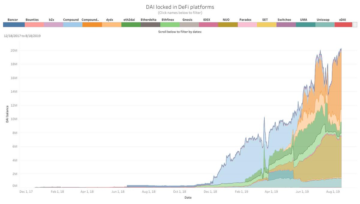Great insight! It's also worth noting that daily active addresses (purple) and network growth (orange) for $DAI have exploded over the past month. Spikes shown on #SanGraphs are from Jul 27th and Aug 6th, respectively. https://t.co/PoIy5vLQXK