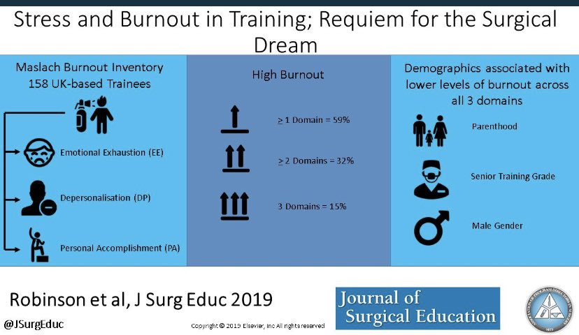 Real concern with burnout among surgical trainees in the UK. But its nothing new.I felt the same as a trainee and took a year out to pursue a global surgical research project in Africa.Genuinely reenergised me and made me a better clinician. #noshame to have a break #NotARace <br>http://pic.twitter.com/CQzRK61HW0