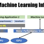 Image for the Tweet beginning: Apple* Machine Learning on Intel®