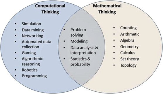 A1 #CodeBreaker Problem solving, data driven logical thinking...everything I love