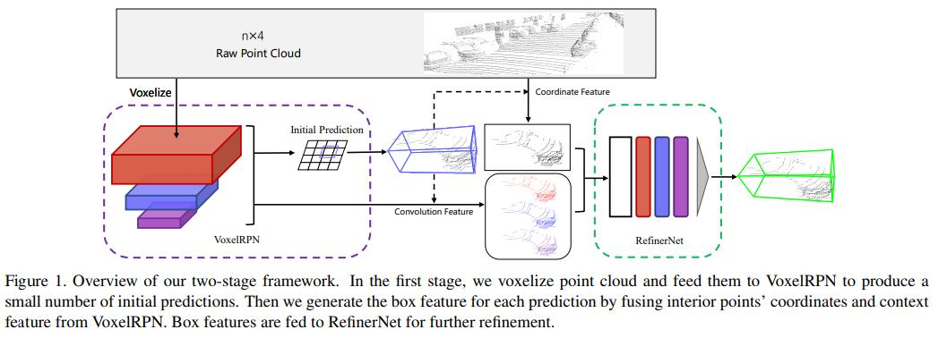 Fast Point R-CNN(Tencent)、ICCV2019. 点群ベース3D物体検出のsota- two stage構成- first stageはVoxelNetベースで物体がある領域を抽出(RPN)- second stageはLightweight PointNetでbboxを生成。voxelnet+pointnetのtwo stageで面白い。。