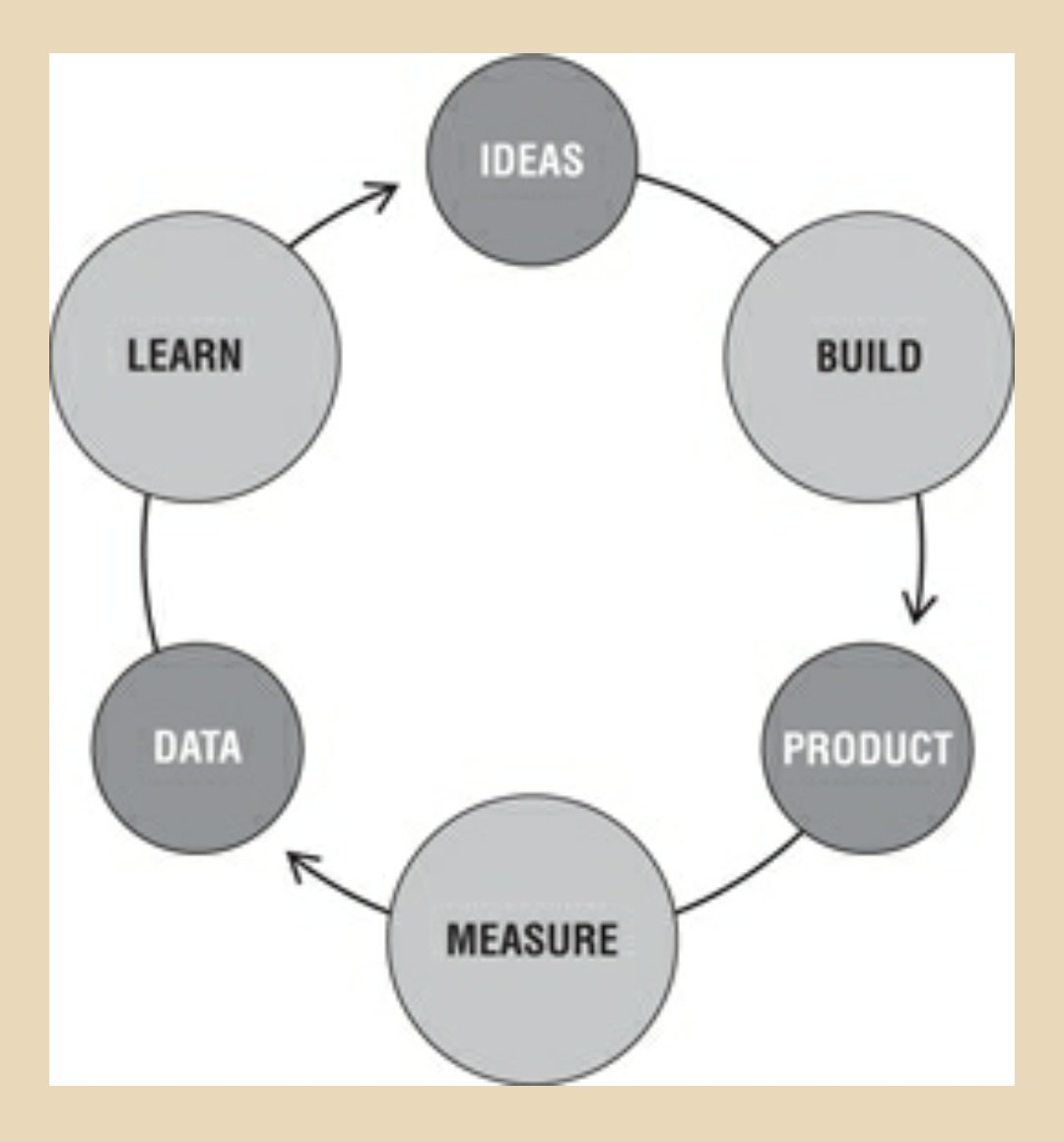 Build-Measure-Learn #LeanStartup <br>http://pic.twitter.com/oXS8gL4IAG