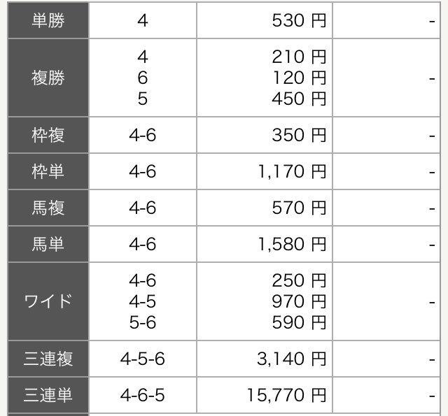 #競馬予想 #川崎競馬 推奨馬券の【7R】は○→△の馬複・ワイドのみに的中に終わりました。【9R】に期待したいと思います🙇