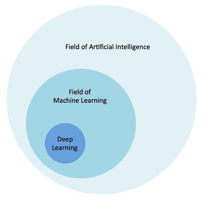Relationship #deeplearning and #machinelearning have with #AI.   #ArtificialIntelligence #BigData   Via @MikeQuindazzi<br>http://pic.twitter.com/9nhhTbLn8y