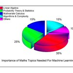 Image for the Tweet beginning: Basic Mathematics for Machine Learning.