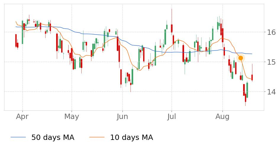 $KEs 10-day Moving Average crossed below its 50-day Moving Average on August 12, 2019. View odds for this and other indicators:  https://tickeron.com/go/669757   #KimballElectronics  #stockmarket  #stock  #technicalanalysis  #money  #trading  #investing  #daytrading  #news  #today