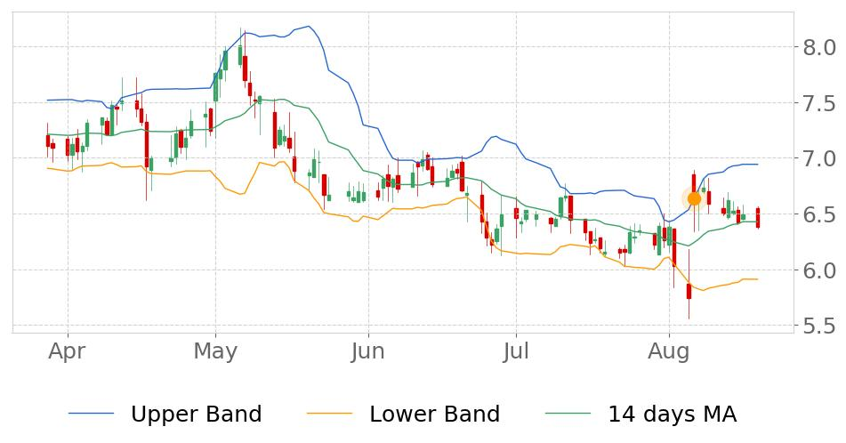 $GNMK in Downtrend: its price expected to drop as it breaks its higher Bollinger Band on August 6, 2019. View odds for this and other indicators:  https://tickeron.com/go/669755   #GenMarkDiagnostics  #stockmarket  #stock  #technicalanalysis  #money  #trading  #investing  #daytrading  #news  #today
