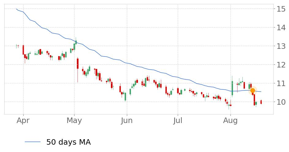 $LOCOs price moved below its 50-day Moving Average on August 14, 2019. View odds for this and other indicators:  https://tickeron.com/go/669758   #ElPolloLocoHoldings  #stockmarket  #stock  #technicalanalysis  #money  #trading  #investing  #daytrading  #news  #today