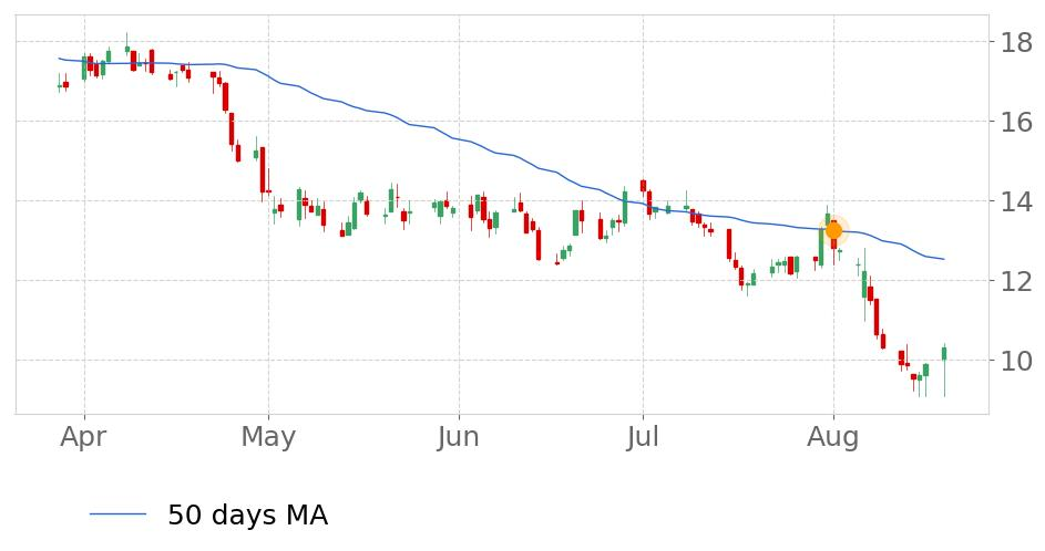 $EXTNs price moved below its 50-day Moving Average on August 1, 2019. View odds for this and other indicators:  https://tickeron.com/go/669759   #Exterran  #stockmarket  #stock  #technicalanalysis  #money  #trading  #investing  #daytrading  #news  #today