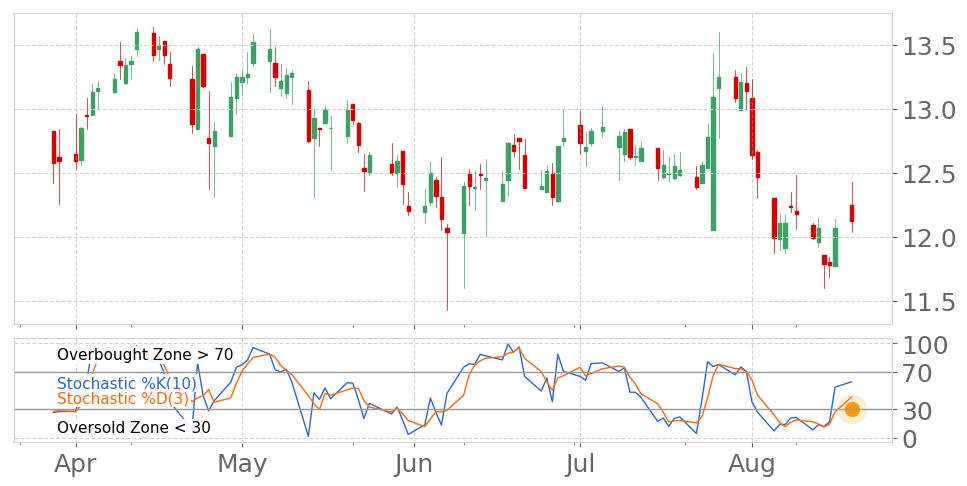$OSBC in Uptrend: Stochastic indicator peaks and leaves oversold zone. View odds for this and other indicators:  https://tickeron.com/go/669760   #OldSecondBan  #stockmarket  #stock  #technicalanalysis  #money  #trading  #investing  #daytrading  #news  #today
