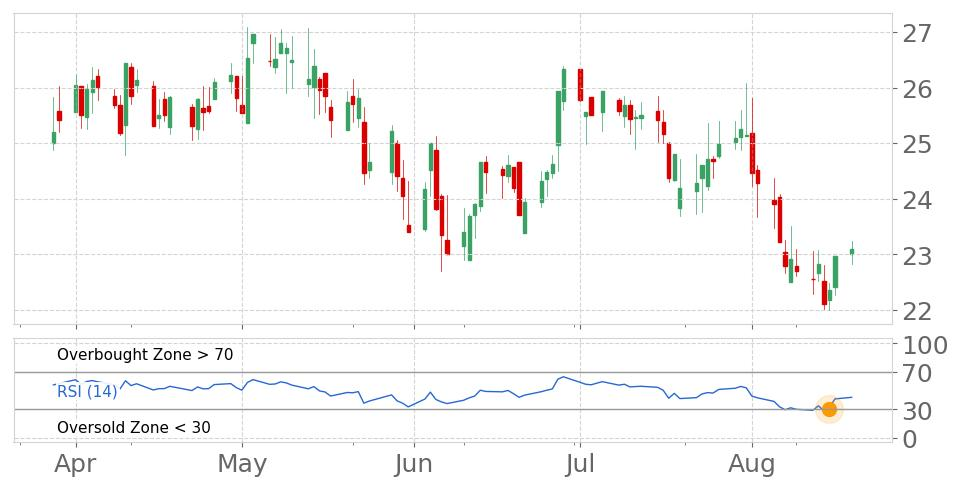 $BHB in Uptrend: RSI indicator exits oversold zone. View odds for this and other indicators:  https://tickeron.com/go/669764   #BarHarborBankshares  #stockmarket  #stock  #technicalanalysis  #money  #trading  #investing  #daytrading  #news  #today