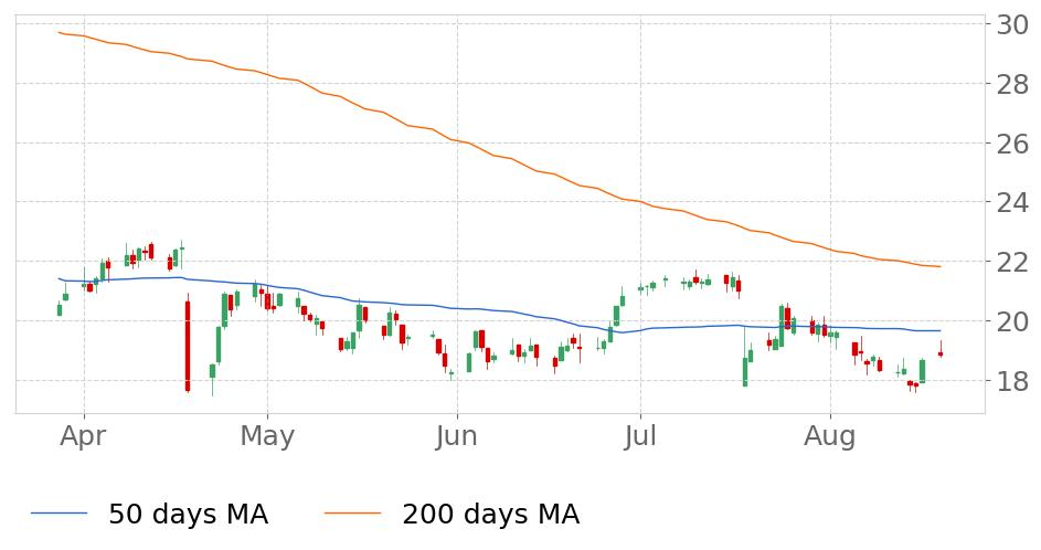 $IIIN in Downtrend: 50-day Moving Average broke below 200-day Moving Average on November 9, 2018. View odds for this and other indicators:  https://tickeron.com/go/669761   #InsteelIndustries  #stockmarket  #stock  #technicalanalysis  #money  #trading  #investing  #daytrading  #news  #today