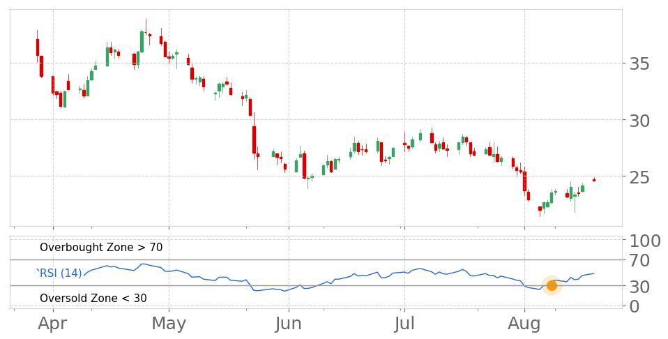 $SCVL in Uptrend: RSI indicator exits oversold zone. View odds for this and other indicators:  https://tickeron.com/go/669762   #ShoeCarnival  #stockmarket  #stock  #technicalanalysis  #money  #trading  #investing  #daytrading  #news  #today