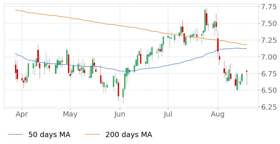 $CIA in Downtrend: 50-day Moving Average moved below 200-day Moving Average on December 19, 2018. View odds for this and other indicators:  https://tickeron.com/go/669765   #Citizens  #stockmarket  #stock  #technicalanalysis  #money  #trading  #investing  #daytrading  #news  #today
