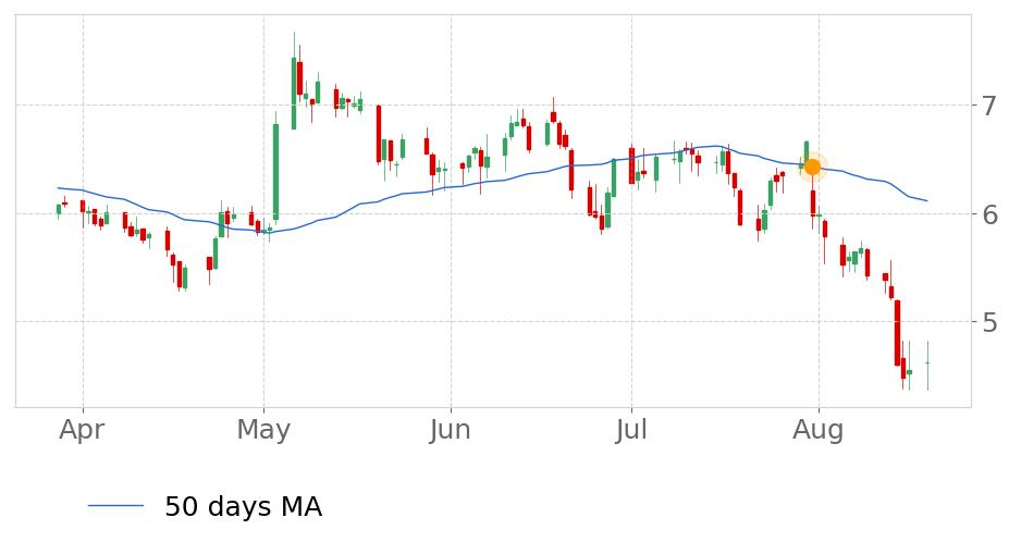 $PEIs price moved below its 50-day Moving Average on July 31, 2019. View odds for this and other indicators:  https://tickeron.com/go/669766   #PennsylvaniaRealEstateInvestmentTrust  #stockmarket  #stock  #technicalanalysis  #money  #trading  #investing  #daytrading  #news  #today