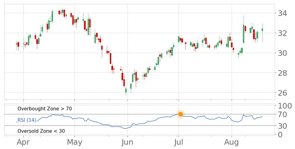 $MLR in Downtrend: RSI indicator exits overbought zone. View odds for this and other indicators:  https://tickeron.com/go/669767   #MillerIndustries  #stockmarket  #stock  #technicalanalysis  #money  #trading  #investing  #daytrading  #news  #today