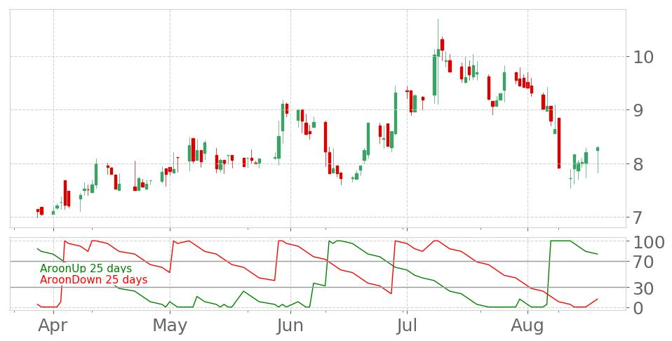 $MJCOs Aroon indicator reaches into Uptrend on August 19, 2019. View odds for this and other indicators:  https://tickeron.com/go/669768   #Majes  #stockmarket  #stock  #technicalanalysis  #money  #trading  #investing  #daytrading  #news  #today