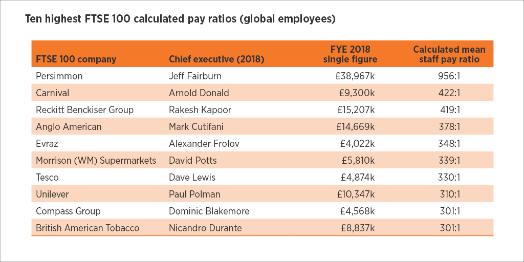 @HighPayCentre and @CIPD report on CEO pay out now. ⬇️Average FTSE100 CEO pay down 13% But Average FTSE CEO earns 117x more than average (median) worker.👩💼👨🔧 Still much more to do to tackle top pay and inequality. 💰 Read full report here: highpaycentre.org/pubs/new-repor…