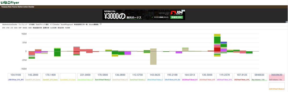 私のフォロワーさんの中で仮想通貨関連じゃない方は知らないかもしれませんけど、この175フライヤーは国債だったり、ゴールドだったりの売買が秒単位でわかるので知らないと損。左上で色んな商品を選択できます。買いの勢いが止まるのだったりを目視できる。