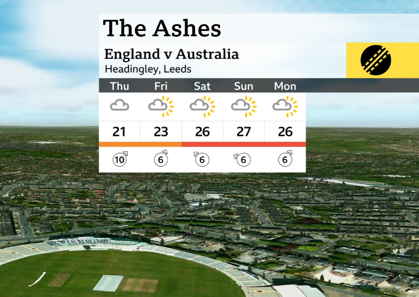Excellent news for cricket fans.  There's no rain in the forecast so we should get a full match in the important #Ashes 3rd test at Headingley...🌤️😎#bbccricket | @bbctms | #ENGvAUS