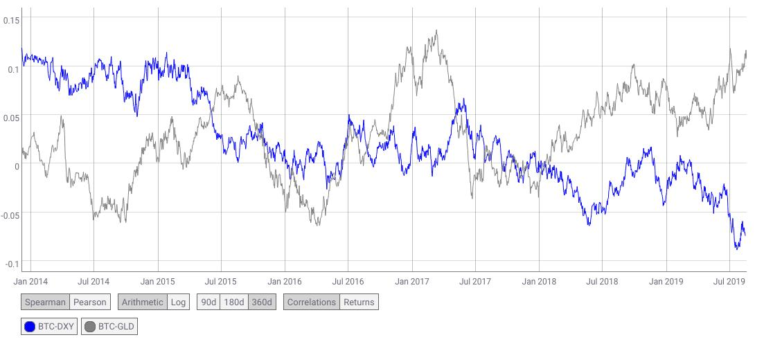 As BTC grows in market cap (attracting more mainstream or macro investors looking for exposure, instead of early adopters), we can see its correlation with GLD is increasing (grey) and its correlation to USD strength is decreasing (blue). <br>http://pic.twitter.com/YsxJLw9A3U