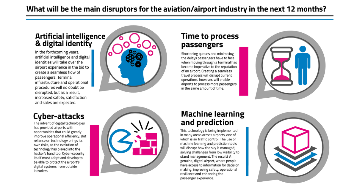 test Twitter Media - #ArtificialIntelligence and creating a seamless #travel process for passengers are among the main problems facing the #airport industry. Is that true for you? Tweet and tell us *results taken from our special industry survey https://t.co/9hrJRlyRfl https://t.co/hd4TS2XNZE