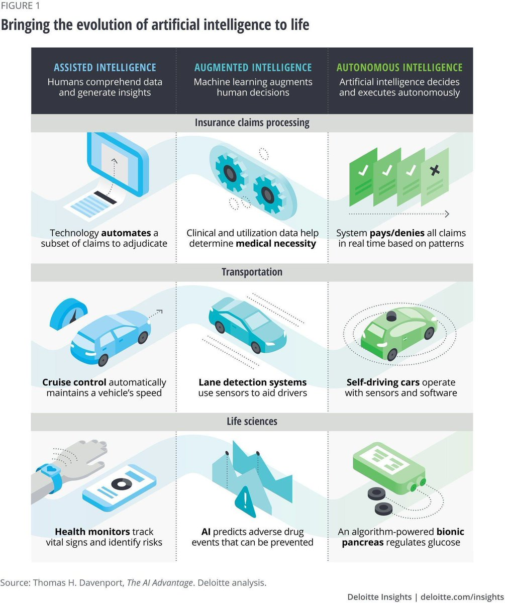 test Twitter Media - As AI technologies standardize across industries, becoming an AI-fueled organization will likely be table stakes for survival.  #ML #AI #AutonomousVehicles #DigitalTransformation @DeloitteInsight @Fisher85M #fintech #defstar5 #technology #ArtificialIntelligence https://t.co/vbprbu5fCZ