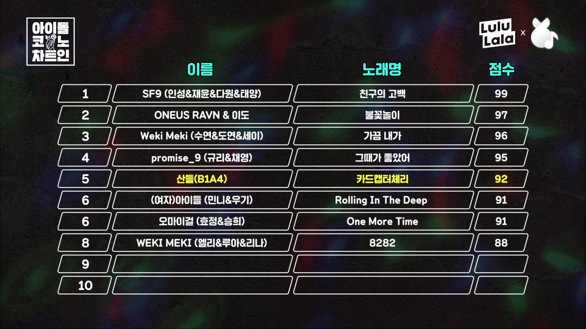 1.SF9   Our SF9 still in the lead  <br>http://pic.twitter.com/7TI0wN1CCD