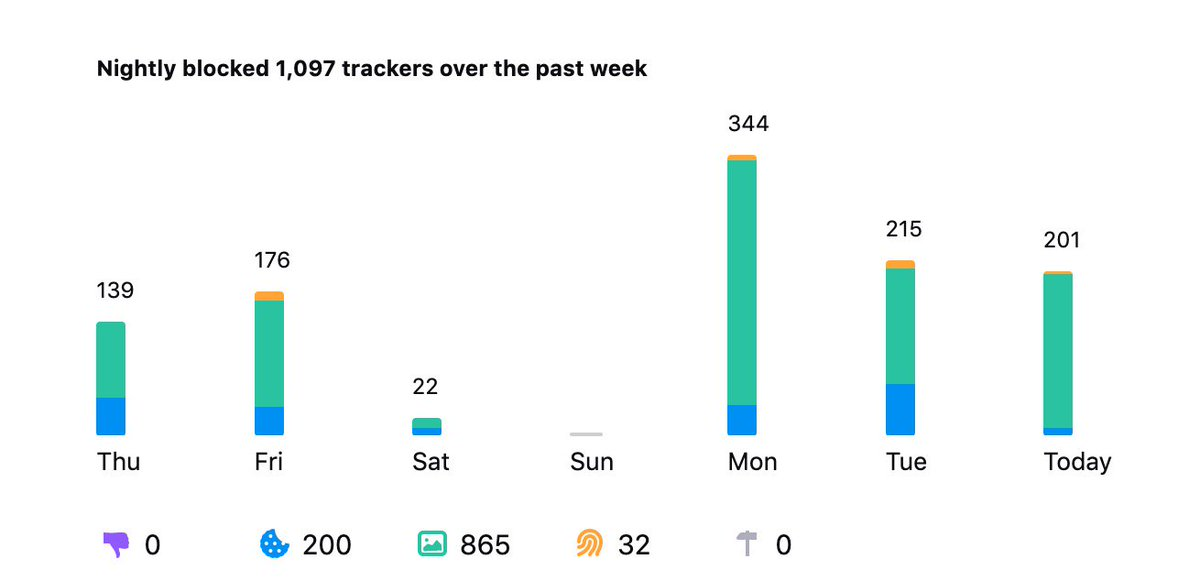 In development in @FirefoxNightly: a feature to list how many trackers were blocked over time with Enhanced Tracking Protection. Navigate to about:protections As a side-effect, it shows I mostly dont use my work computer over the weekend.