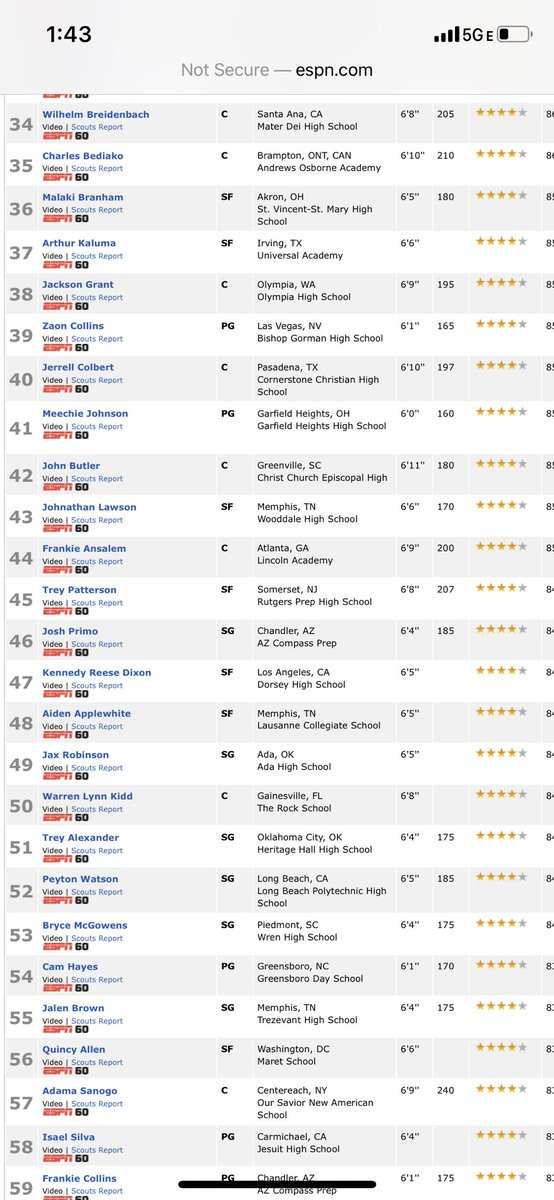 Blessed to make my debut on the espn top 60 for the 2021 class! One of my many goals, but not satisfied til' i'm #1!