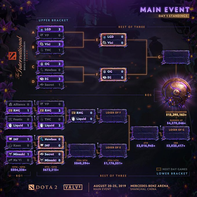 Bracket Main Event TI9