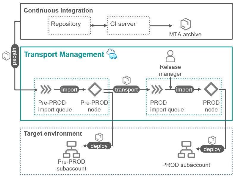 SAP Cloud Platform Integration Suite (@saphci)   Twitter