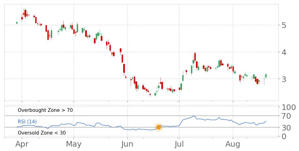 $NIO in Uptrend: RSI indicator exits oversold zone. View odds for this and other indicators: https://t.co/LQ6QdIdChb #stockmarket #stock #technicalanalysis #money #trading #investing #daytrading #news #today https://t.co/XJIqrfMg4o