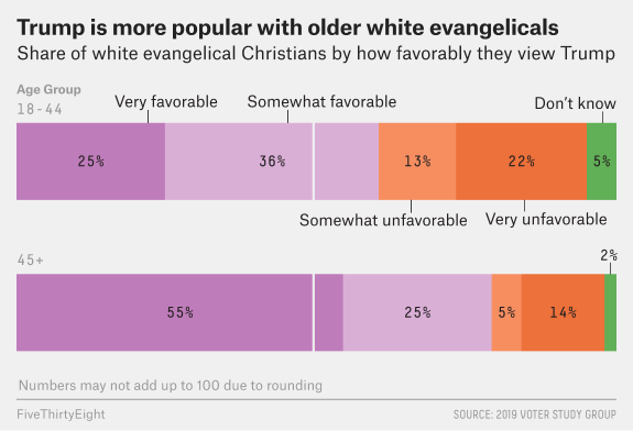 """Could Trump drive young white evangelicals away from the GOP?""  http://www. aei.org/publication/co uld-trump-drive-young-white-evangelicals-away-from-the-gop/   … <br>http://pic.twitter.com/KJpboSl6XK"