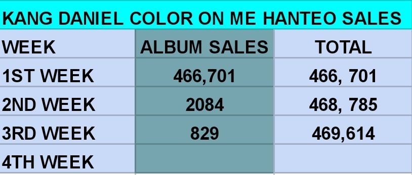 2019.08.21  [HANTE0]  #ColorOnMe Album Sales  1st Week: 466 701 2nd Week: 2084 3rd Week: 829 Accumulated Sales: 469, 614  #강다니엘 #kangdaniel  @danielk_konnect<br>http://pic.twitter.com/KyZsoMNrhb