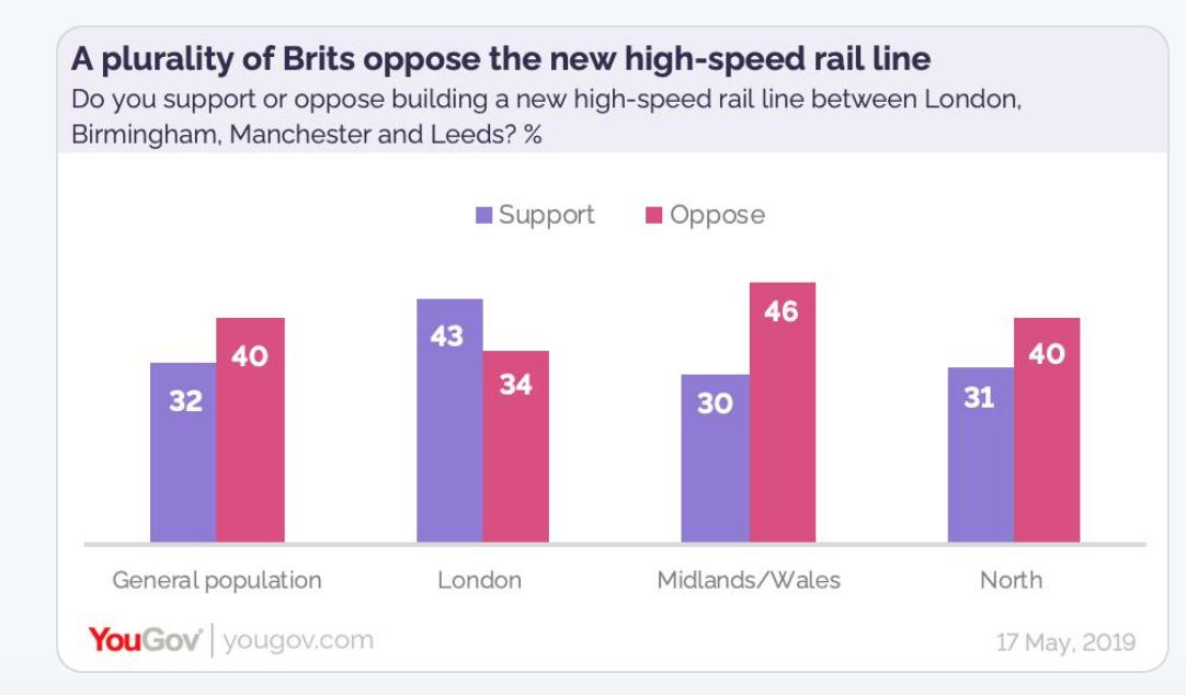Politicians want #HS2 The public doesn't.  Why so you want it so much? <br>http://pic.twitter.com/e5aHs48RTM