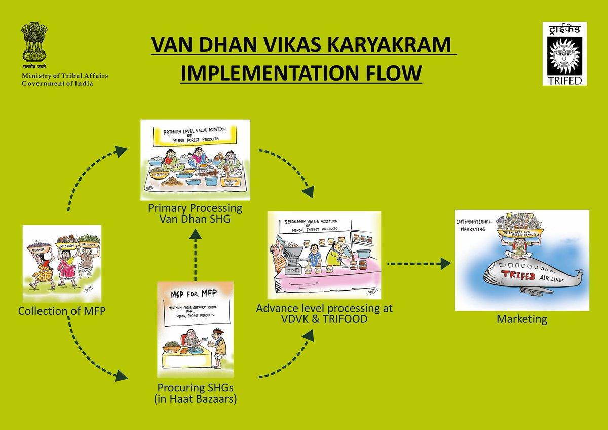 "Van Dhan Yojana by TRIFED on Twitter: ""#VanDhan #TrifedVanDhanBrigade #MSPforMFP #GoTribalWithTribesIndia Van Dhan Vikas Karyakram implementation flow… """