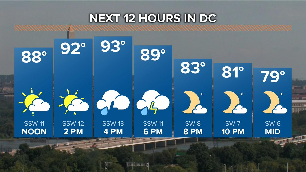 Here's your 12 hour forecast...You can see we get busy again with showers and storms this afternoon.  3pm-8pm will likely be the busiest time. #wusa9weather @wusa9<br>http://pic.twitter.com/CknH89OBqg