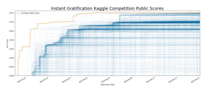 Kaggle (@kaggle) | Twitter