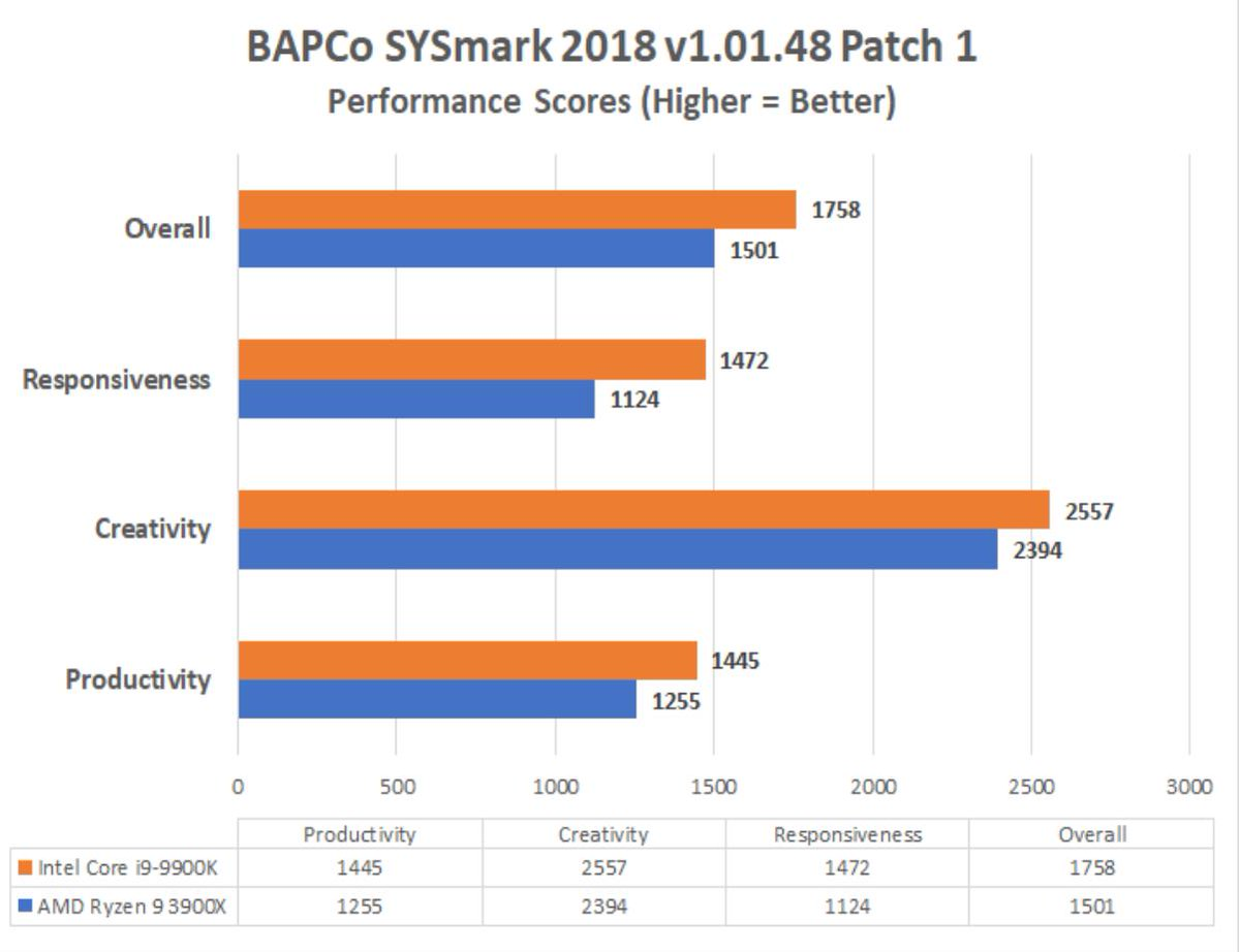 Bapco On Twitter Legit Reviews Ipc Battle Amd Ryzen 9 3900x Vs Intel Core I9 9900k Using Bapco S Sysmark 2018 Benchmark Https T Co N2wn0e3hjc Amd Intel Https T Co Iwf7ilyruu