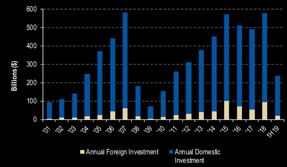 How high will the US CRE investments go considering foreign investments are slowing? Near peak cycle?  #PrivateEquity #RealEstate <br>http://pic.twitter.com/04j1RekQp4