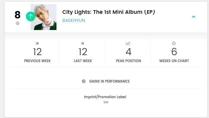 Baekhyun on Billboard  World Albums No. 8   https://www. billboard.com/charts/world-a lbums  …   Social 50 No. 11   https://www. billboard.com/charts/social- 50  …   Emerging Artists (re entered) No. 34   https://www. billboard.com/charts/emergin g-artists  …   #백현 #BAEKHYUN @B_hundred_Hyun <br>http://pic.twitter.com/WCLJdxTRQN