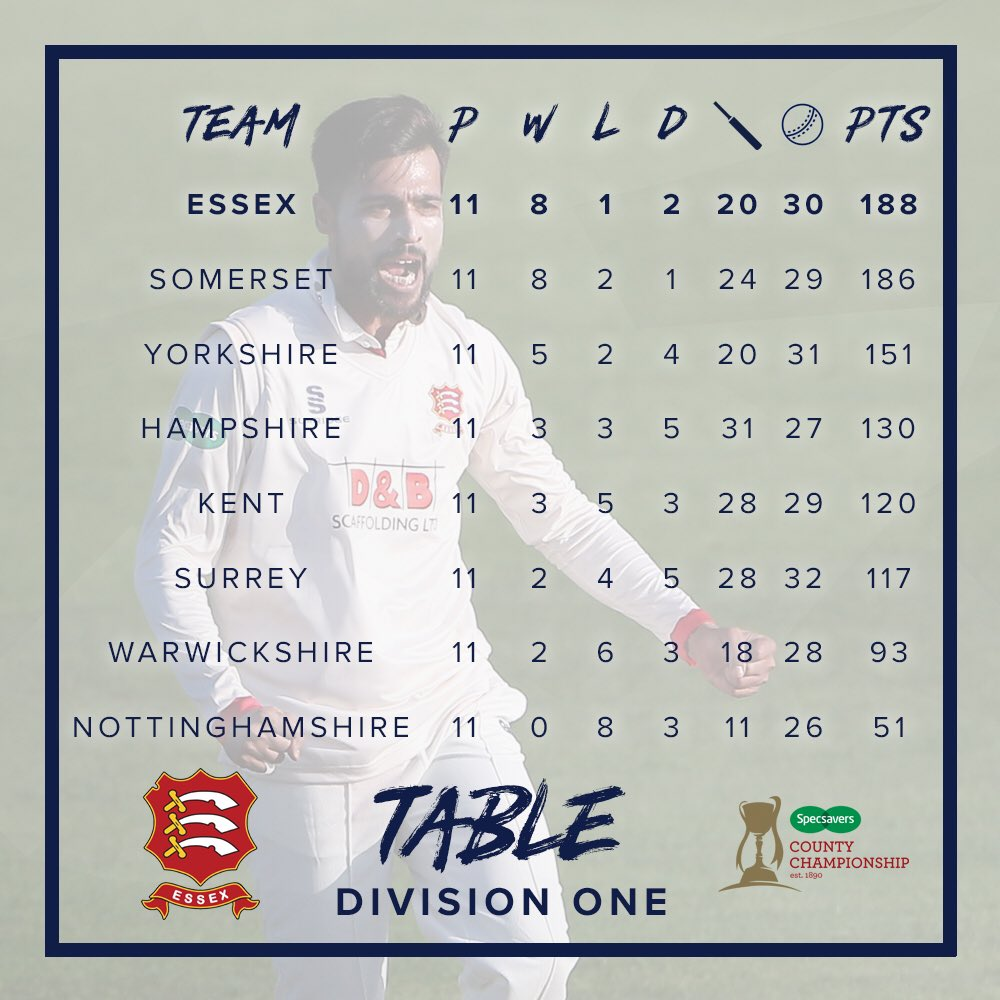 📈 This week's Championship matches are now done & dusted before we return to Vitality Blast action tomorrow. Here's how the Division One table looks after our victory over Kent 💪
