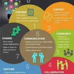 Image for the Tweet beginning: 7 Cs Of #Marketing In