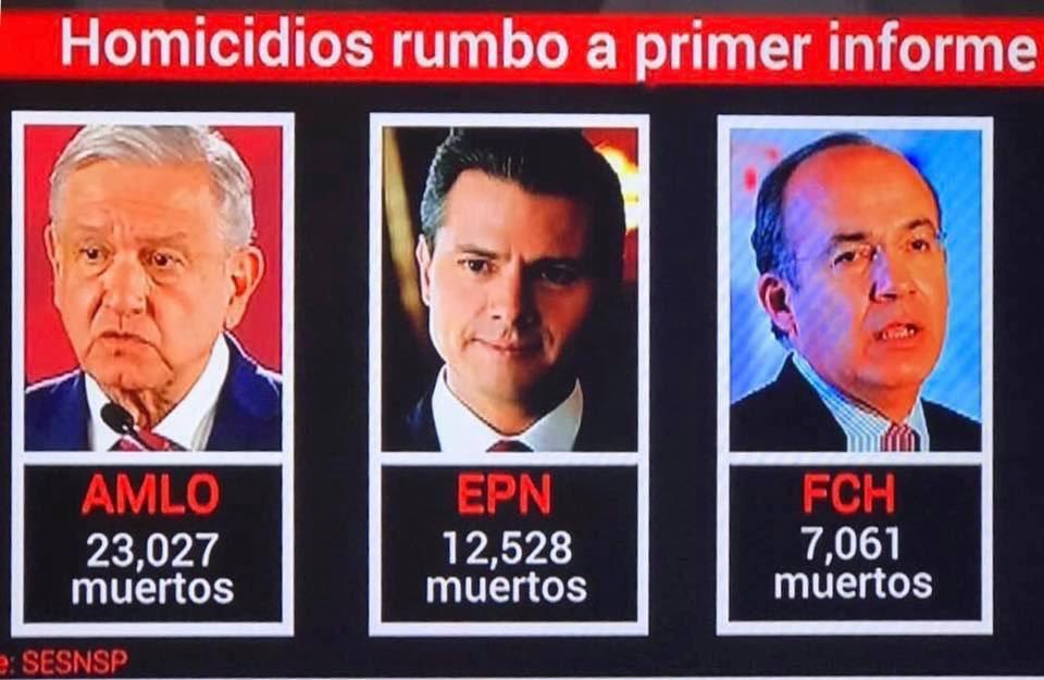Homicidios rumbo al primer informe de gobierno de...@FelipeCalderon: 7 mil 61@EPN: 12 mil 528@lopezobrador_: 23 mil 27Fuente: SESNSP