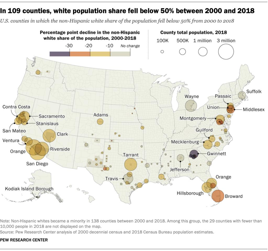 Reflecting a demographic shift, 109 U.S. counties have become majority nonwhite since 2000 https://pewrsr.ch/2MtBaJx