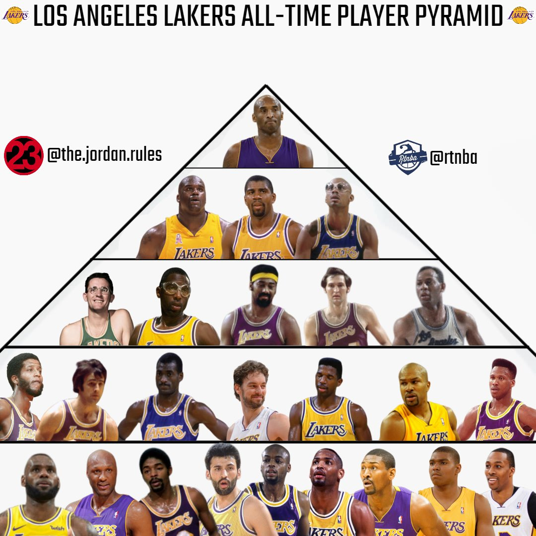 Lakers All-Time Player Pyramid