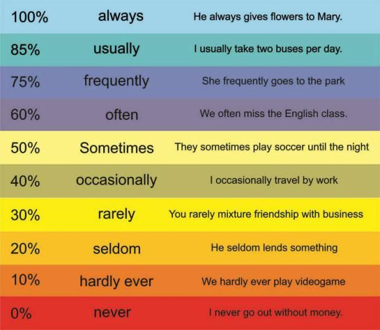 Adverbs of frequency degrees with examples#LeftHandersDay #learning #English